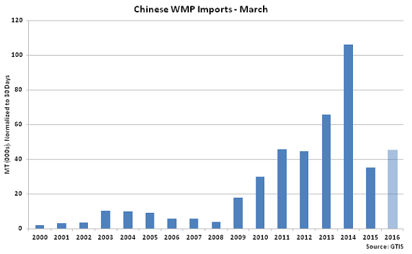 Chinese WMP Imports Mar - Apr 16