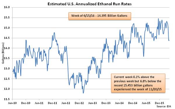 Estimated US Annualized Ethanol Run Rates 4-20-16