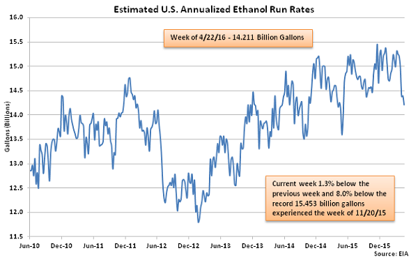 Estimated US Annualized Ethanol Run Rates 4-27-16