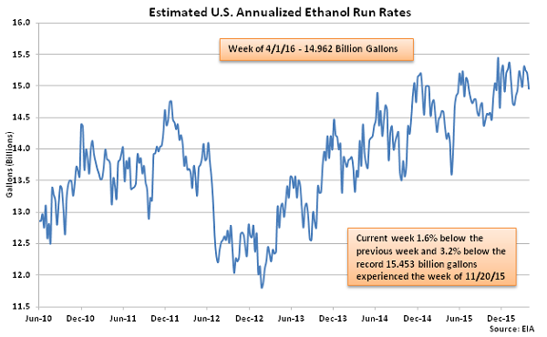 Estimated US Annualized Ethanol Run Rates 4-6-16