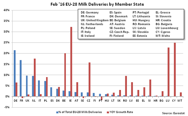 Feb 16 EU-28 Milk Deliveries by Member State - Apr 16