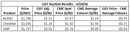 GDT Auction Results 4-19-16