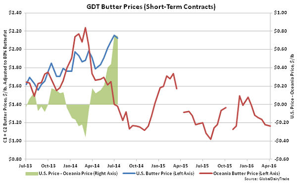 GDT Butter Prices (Short-Term Contracts) - 4-5-16