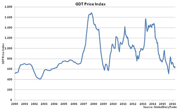 GDT Price Index - 4-5-16