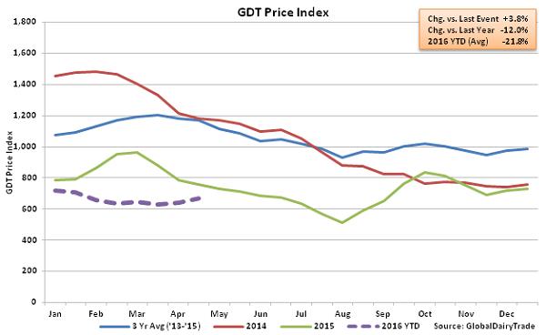 GDT Price Index2 - 4-19-16