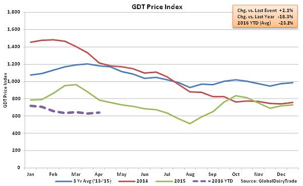 GDT Price Index2 - 4-5-16