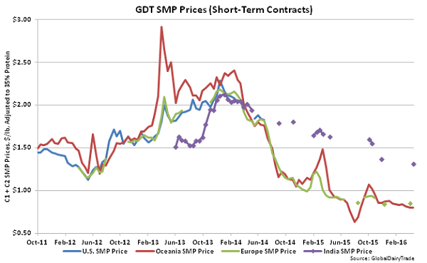GDT SMP Prices (Short-Term Contracts) - 4-19-16