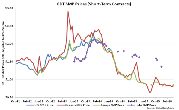 GDT SMP Prices (Short-Term Contracts) - 4-5-16