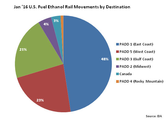 Jan 16 US Fuel Ethanol Rail Movements by Destination chart - Apr 16