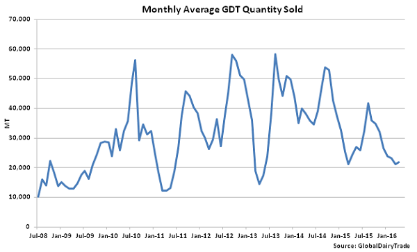 Monthly Average GDT Quantity Sold - 4-19-16