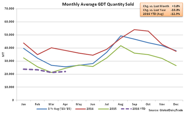 Monthly Average GDT Quantity Sold2 - 4-19-16