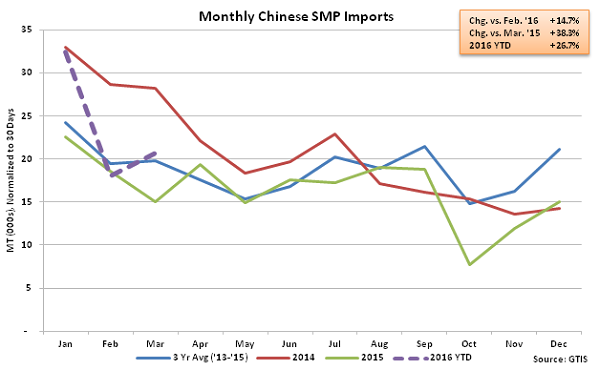 Monthly Chinese SMP Imports - Apr 16