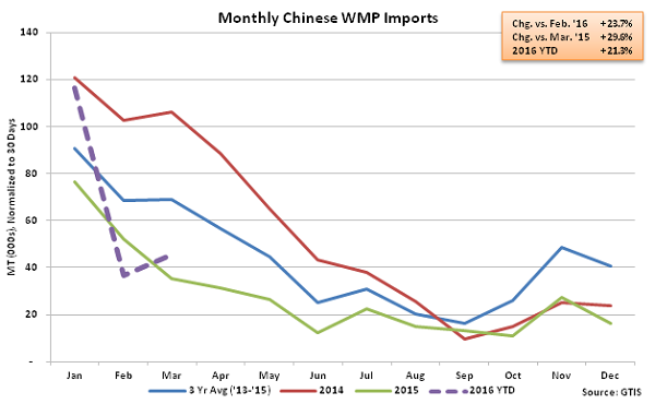 Monthly Chinese WMP Imports - Apr 16