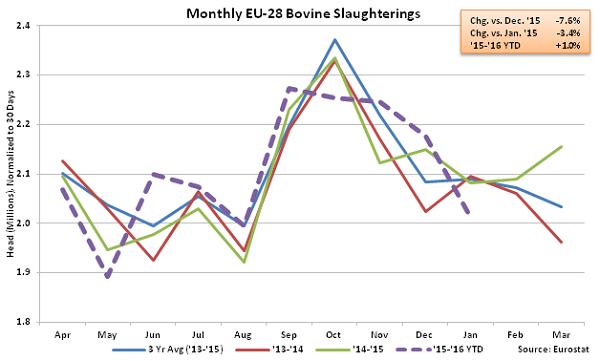 Monthly EU-28 Bovine Slaughterings - Apr 16
