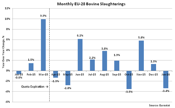 Monthly EU-28 Bovine Slaughterings2 - Apr 16