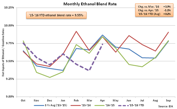 Monthly Ethanol Blend Rate 4-6-16