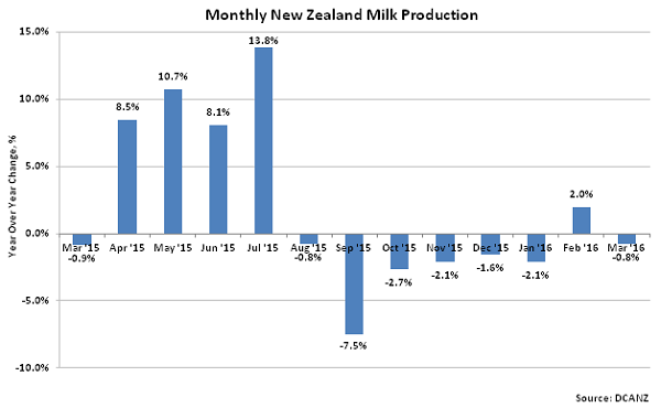 Monthly New Zealand Milk Production2 - Apr 16