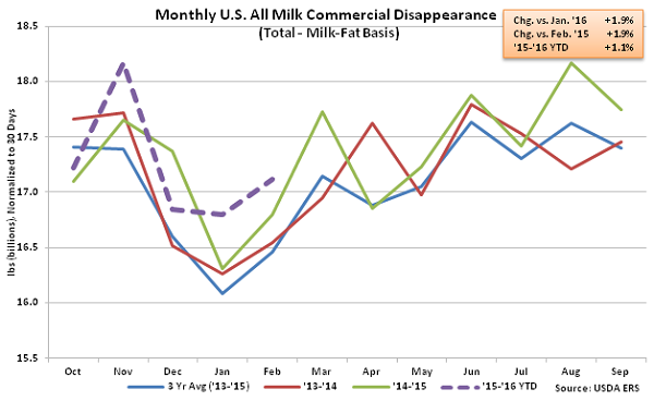 Monthly US All Milk Commercial Disappearance - Apr 16