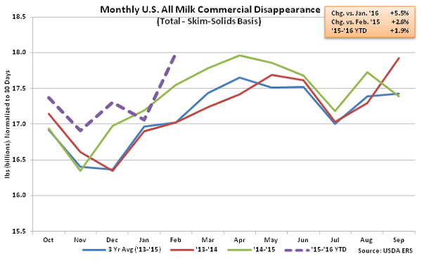 Monthly US All Milk Commercial Disappearance2 - Apr 16