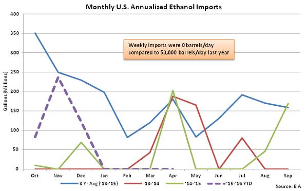 Monthly US Annualized Ethanol Imports 4-20-16