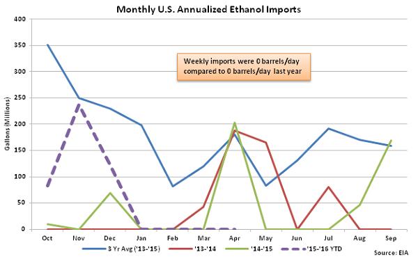 Monthly US Annualized Ethanol Imports 4-6-16