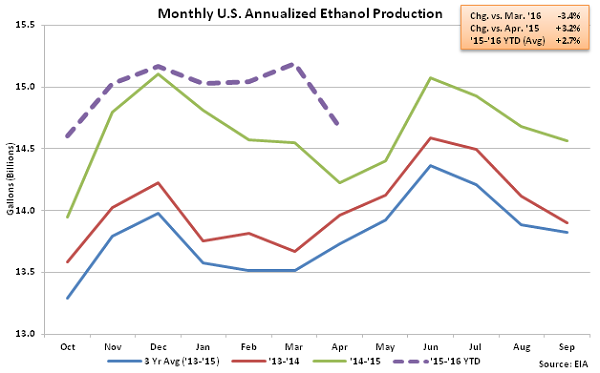 Monthly US Annualized Ethanol Production 4-13-16