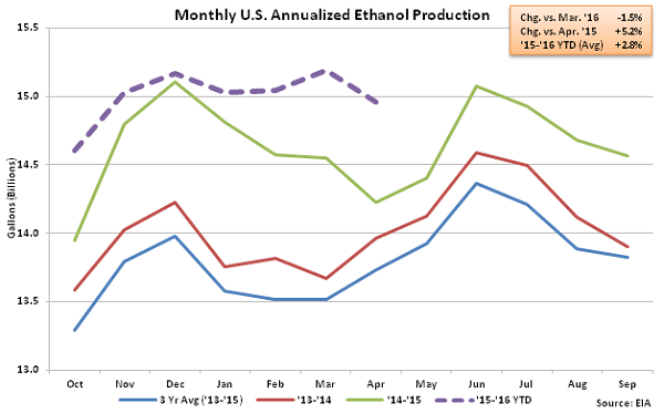 Monthly US Annualized Ethanol Production 4-6-16