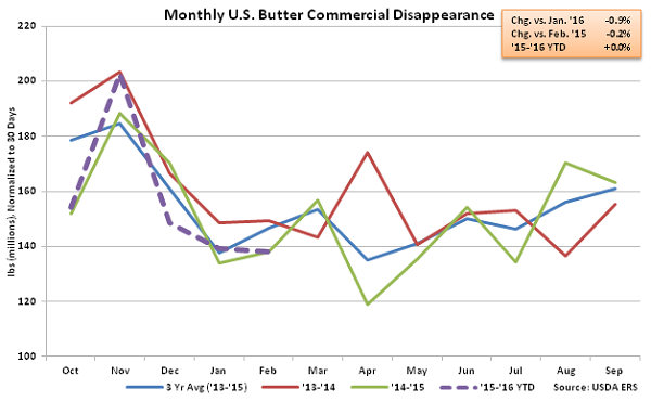 Monthly US Butter Commercial Disappearance - Apr 16