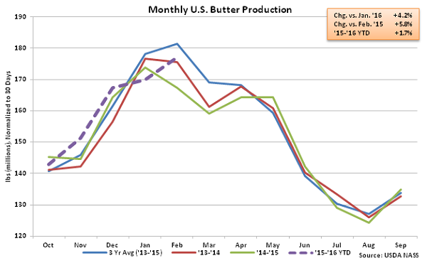 Monthly US Butter Production - Apr 16