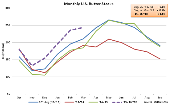 Monthly US Butter Stocks - Apr 16