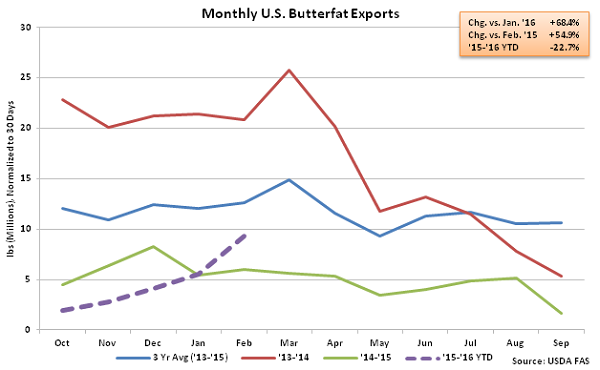 Monthly US Butterfat Exports - Apr 16
