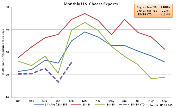 Monthly US Cheese Exports - Apr 16