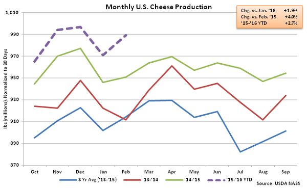 Monthly US Cheese Production - Apr 16