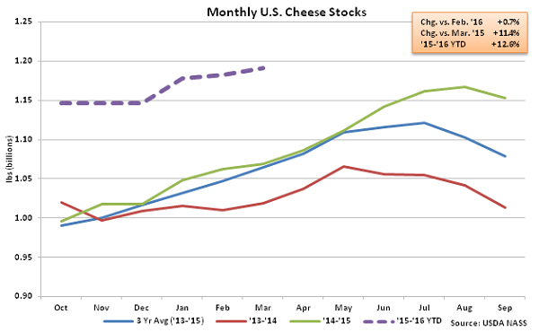 Monthly US Cheese Stocks - Apr 16