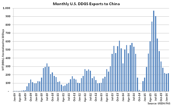 Monthly US DDGS Exports to China - Apr 16