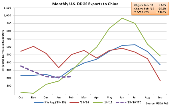Monthly US DDGS Exports to China2 - Apr 16