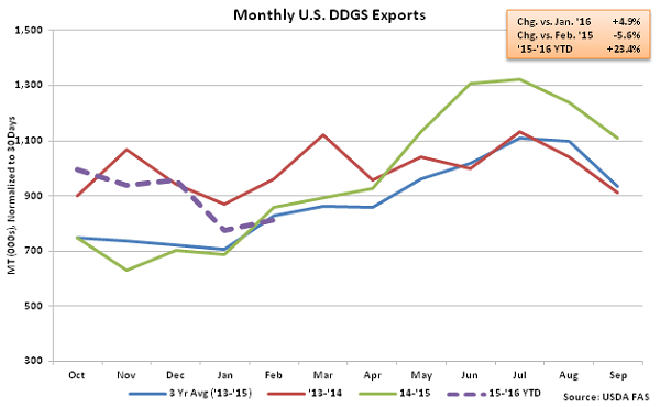 Monthly US DDGS Exports2 - Apr 16