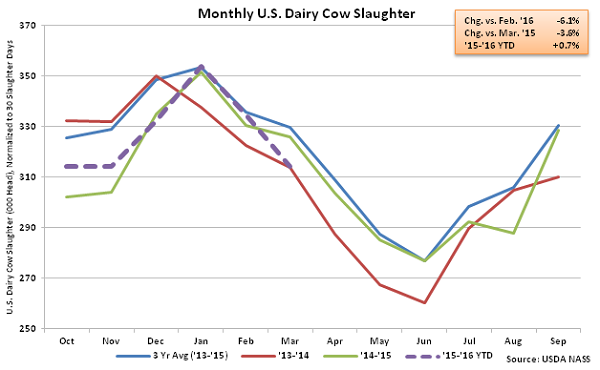 Monthly US Dairy Cow Slaughter - Apr 16