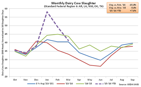 Monthly US Dairy Cow Slaughter Region 6 - Apr 16
