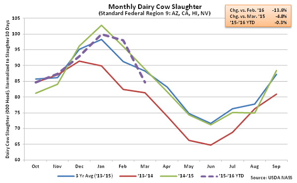 Monthly US Dairy Cow Slaughter Region 9 - Apr 16