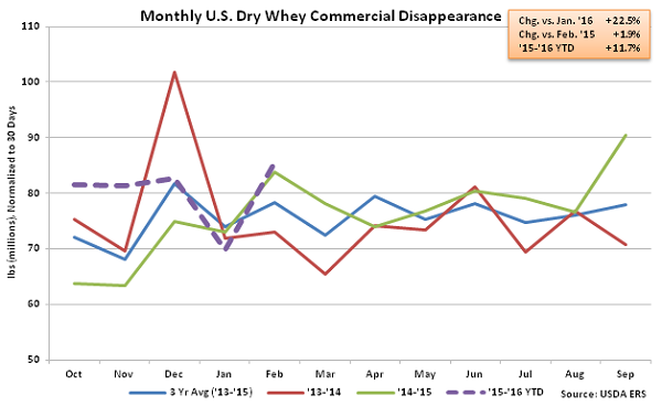 Monthly US Dry Whey Commercial Disappearance - Apr 16