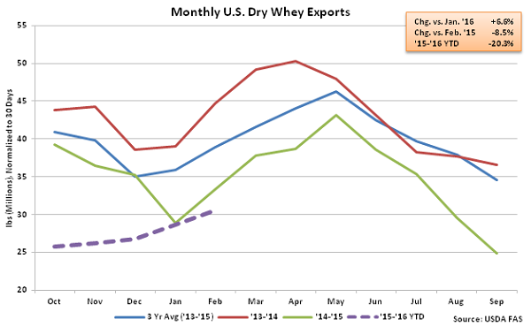 Monthly US Dry Whey Exports - Apr 16