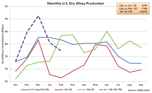 Monthly US Dry Whey Production - Apr 16