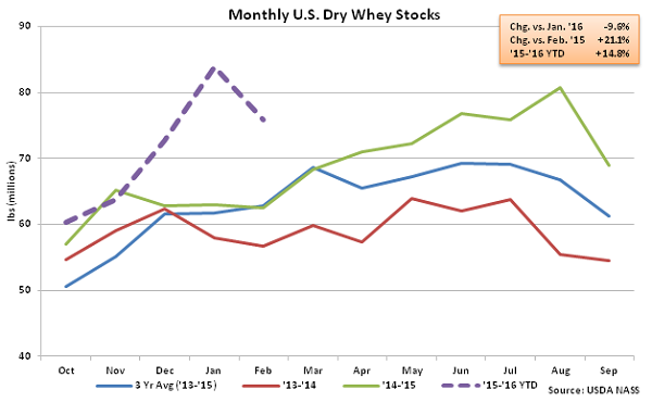 Monthly US Dry Whey Stocks - Apr 16