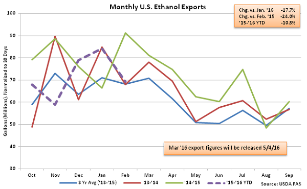 Monthly US Ethanol Exports 4-13-16