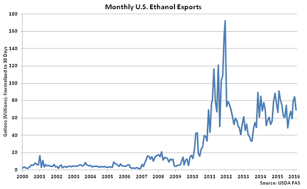 Monthly US Ethanol Exports - Apr 16
