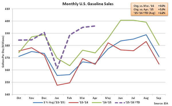Monthly US Gasoline Sales 4-13-16