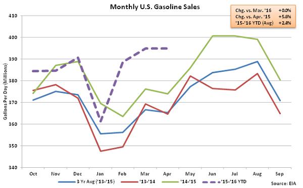 Monthly US Gasoline Sales 4-27-16