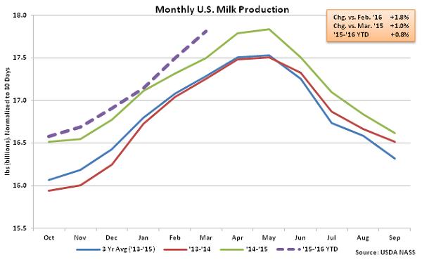Monthly US Milk Production - Apr 16