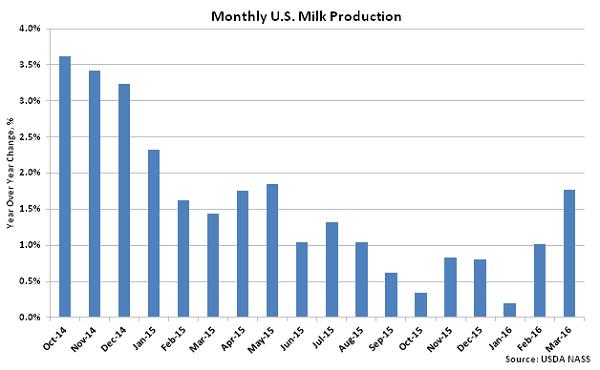 Monthly US Milk Production2 - Apr 16